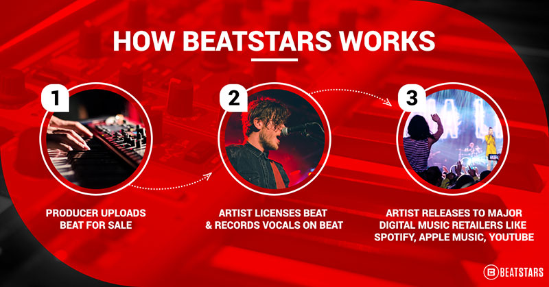 The Guide on How to Make Money Selling Your Beats Online